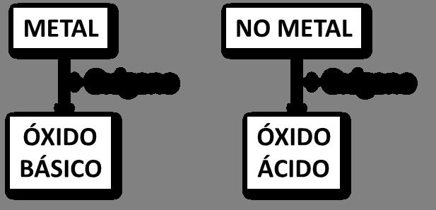 Funciones Químicas Inorgánicas Artículo Khan Academy