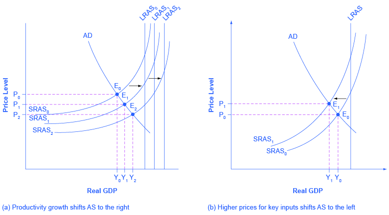 e90f3e515d64d How changes in input prices shift the AS curve