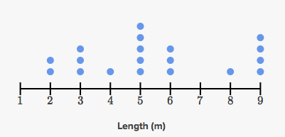 Line Plots Review Article Khan Academy