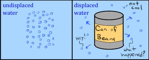 What is buoyant force? (article)   Fluids   Khan Academy