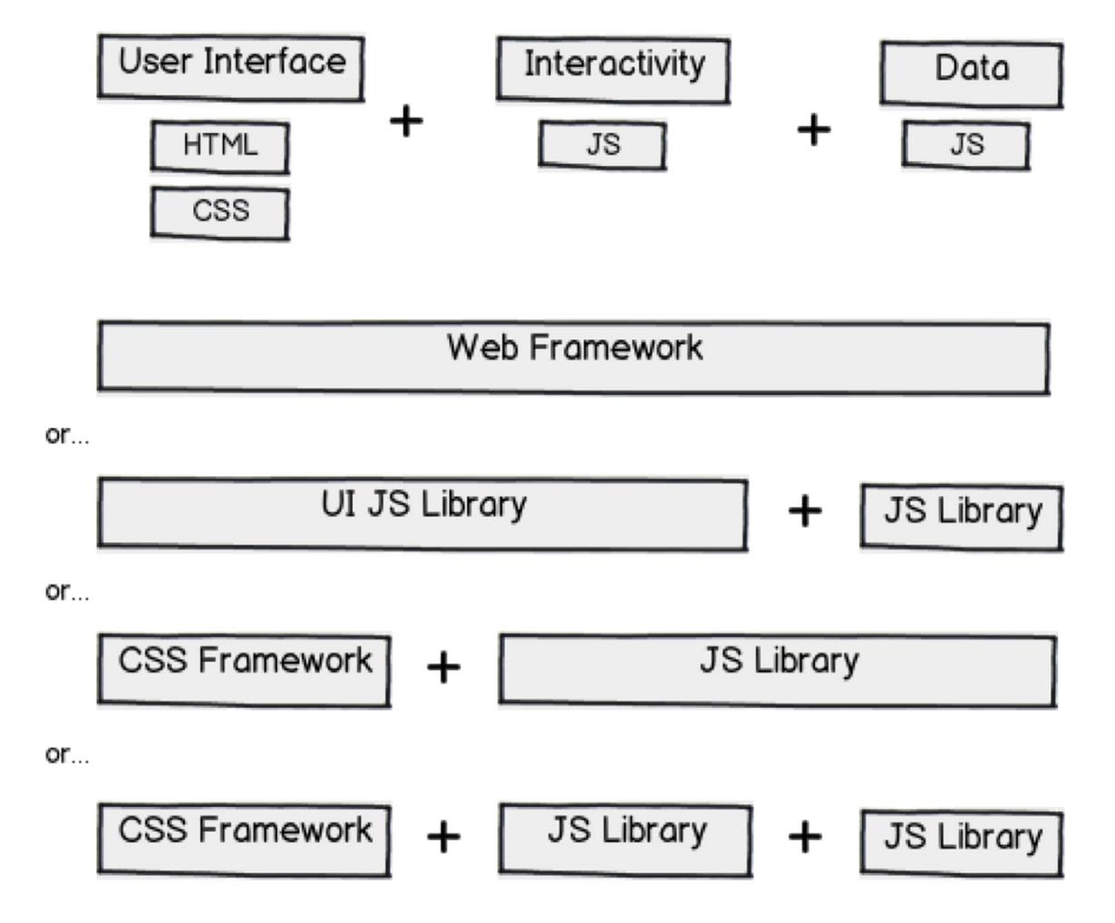 71717a3c0a Ein Diagramm welches verschiedene Möglichkeiten zeigt, eine Webapp in UI,  Logik und Daten aufzuteilen