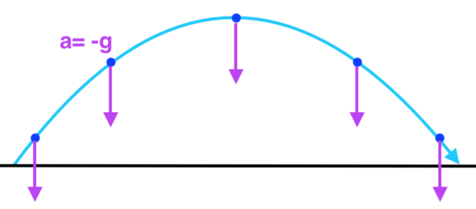Projectiles Launched At An Angle Review Article Khan Academy