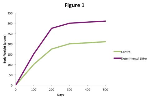 Regulation of growth hormone (practice) | Khan Academy
