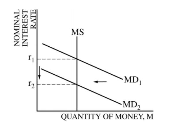 Foreign Exchange Market Graph Ap Macroeconomics - Forex Grid System Ea