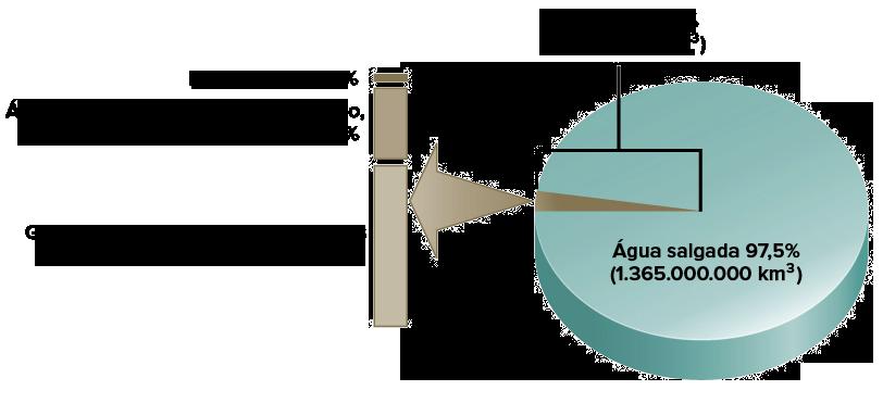 Ciclo da água (artigo)   Ecologia   Khan Academy