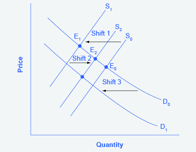 Changes in equilibrium price and quantity: the four-step