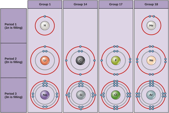 Electron Shells Orbitals The Periodic Table Article Khan Academy