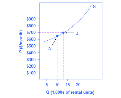 Price elasticity of demand and price elasticity of supply