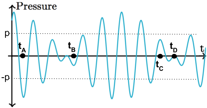 what are sound waves measured in the best sound 2018