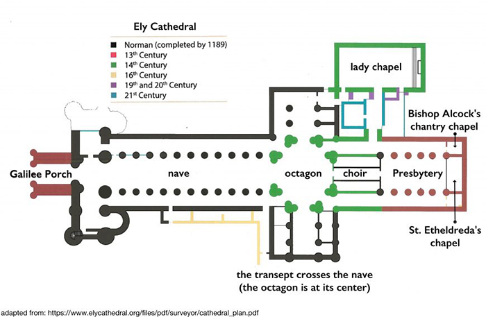 Four Styles Of English Medieval Architecture At Ely Cathedral Article Khan Academy