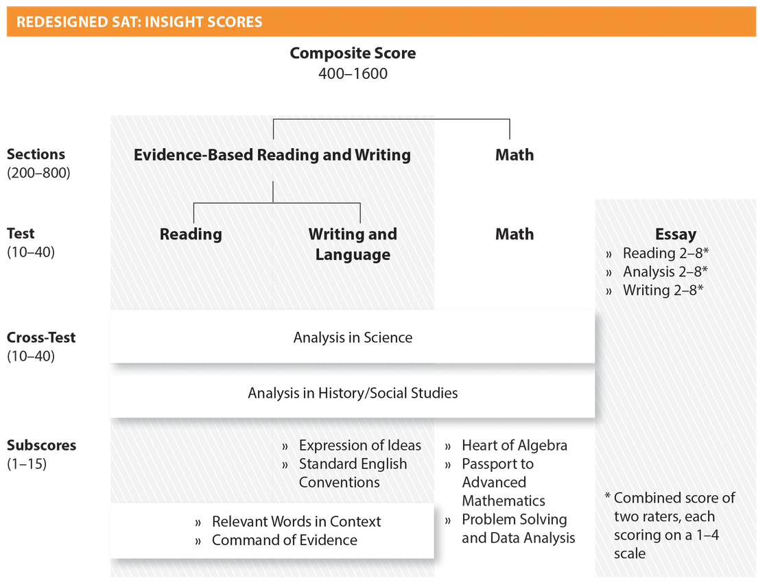 sat writing subscores essay Of the sat: reading/ writing and math each of these is scored out of 800 your overall sat score the essay scores will be shown separately on the report and are based on your sat subscores show mastery of topics within reading and writing & language.