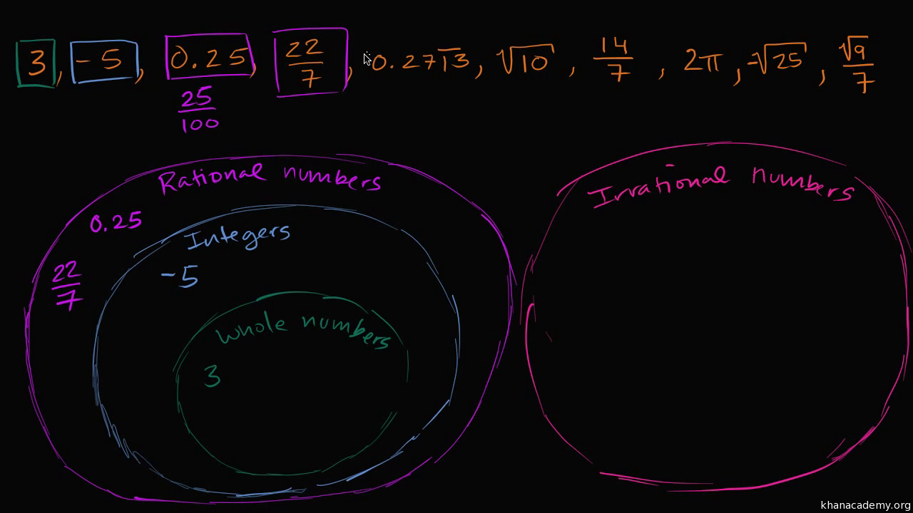 Module 7: Introduction to irrational numbers using geometry