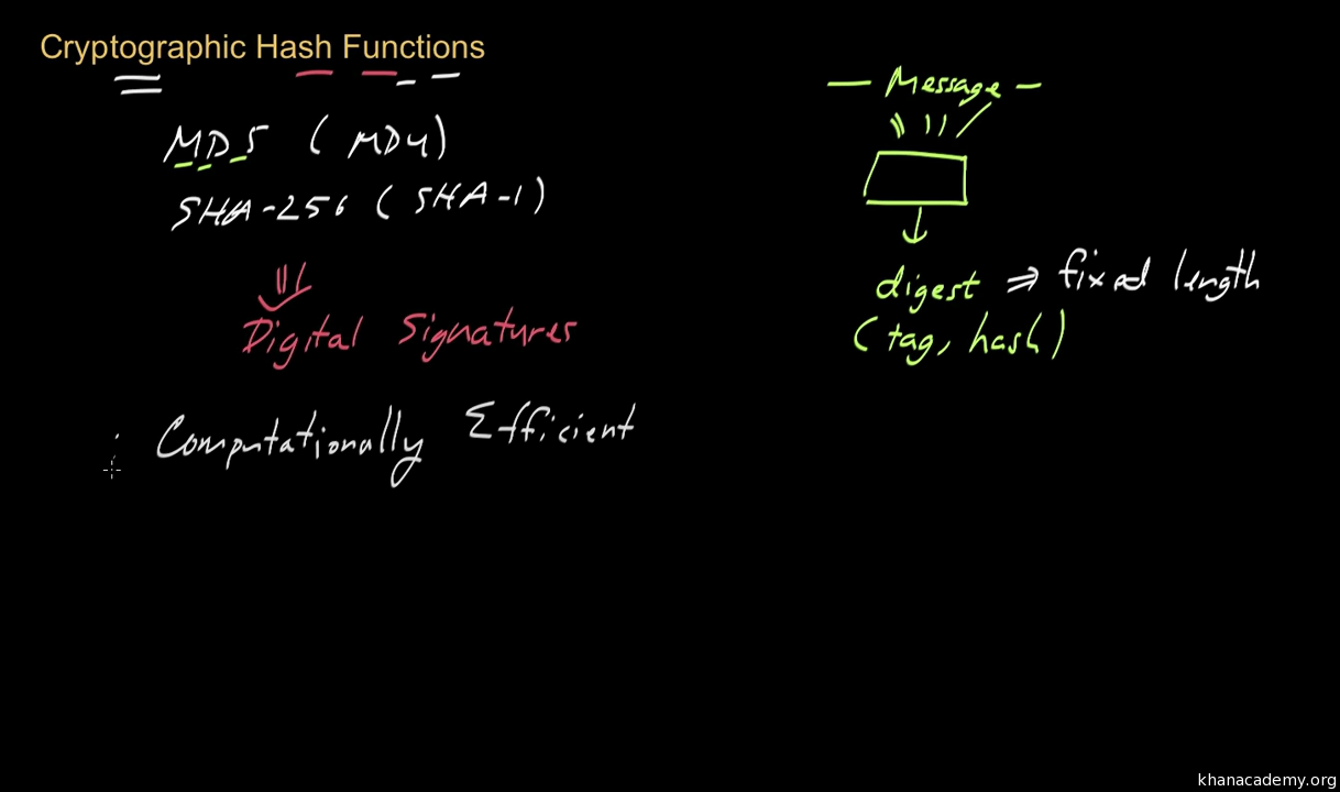 Bitcoin: Cryptographic hash functions