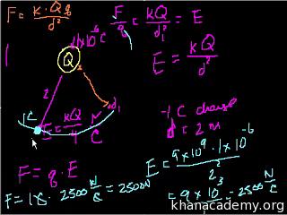Electric field (video) | Khan Academy