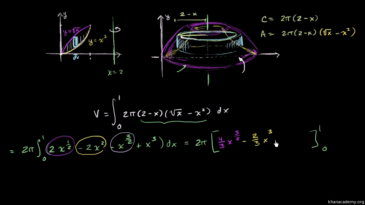 Calculating Integral With Shell Method Video Khan Academy
