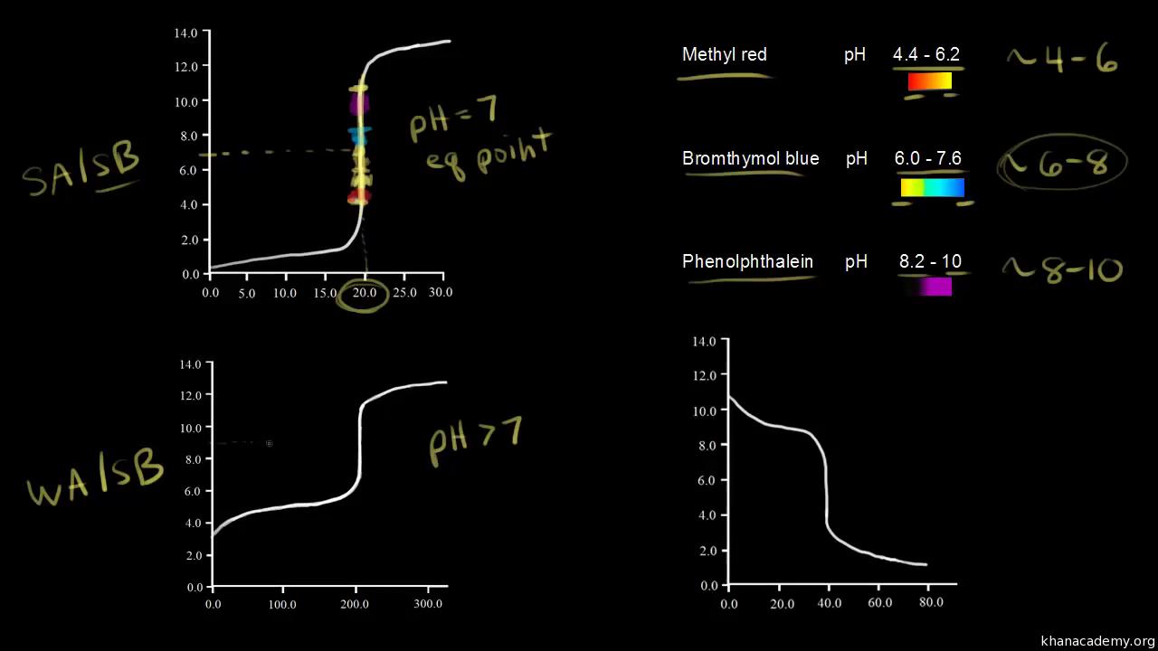 Titration curves and acid-base indicators