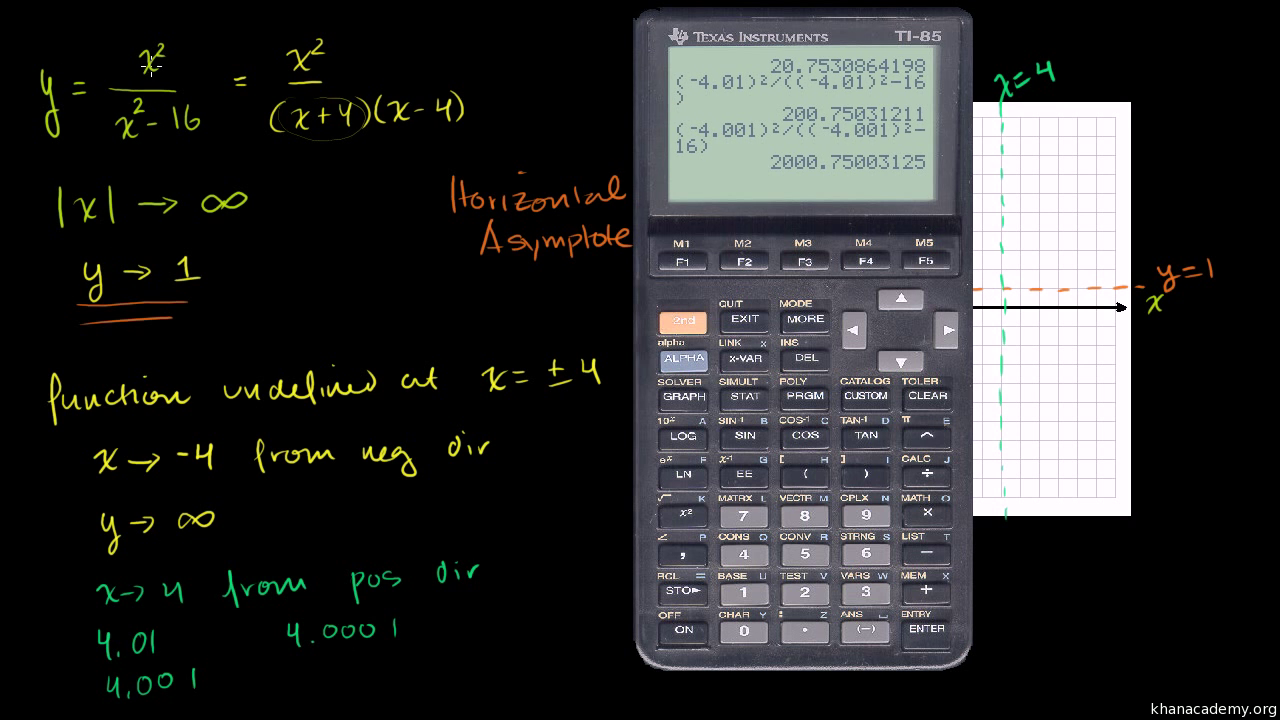 How to find vertical and horizontal asymptotes on a ti-84