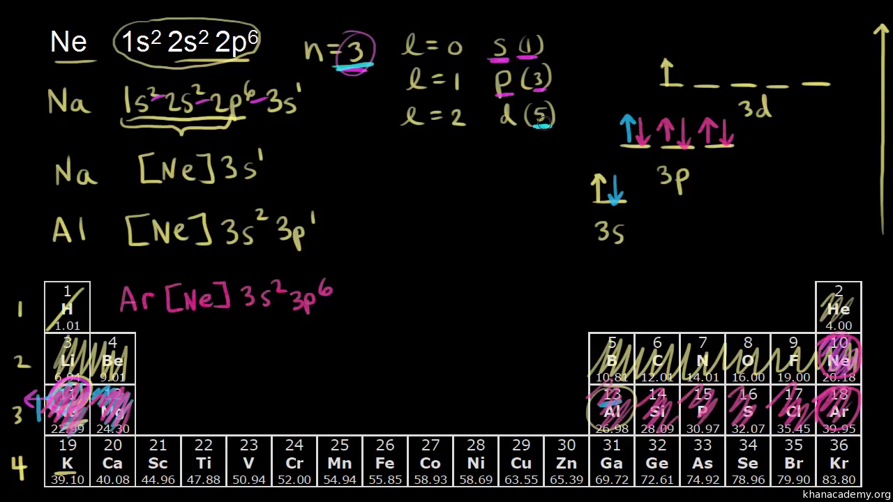 electron configurations for the third and fourth periods (video) | khan  academy