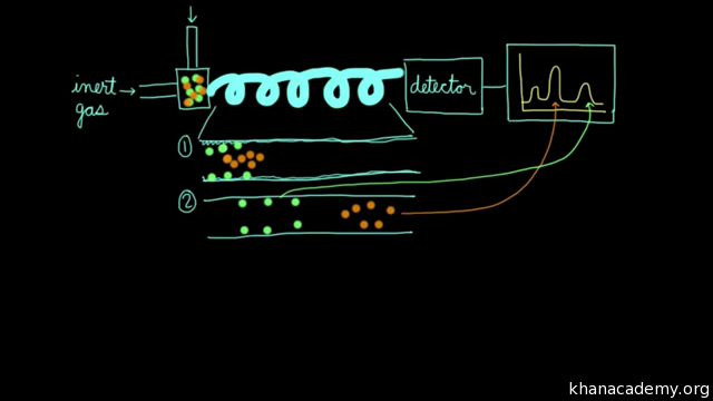 Gas chromatography (video) | Khan Academy