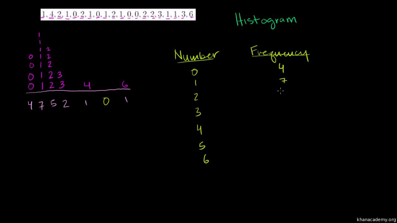Histograms (video) | Khan Academy on