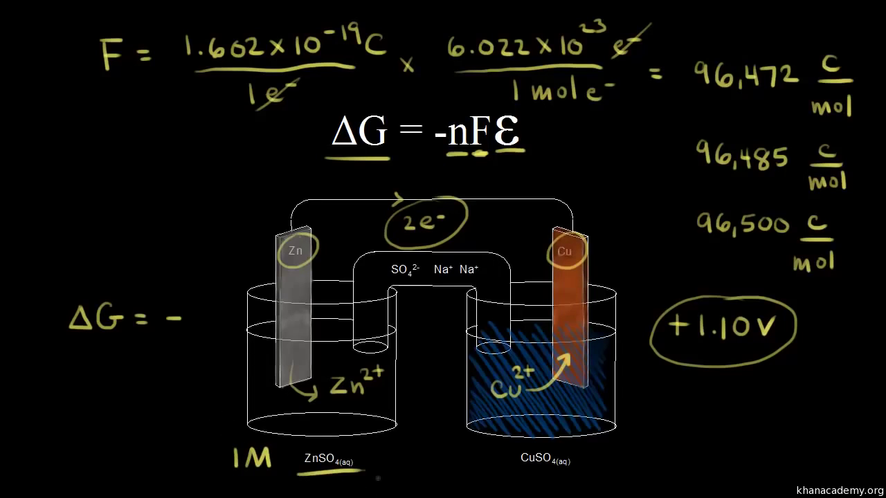 Free energy and cell potential (video) | Khan Academy