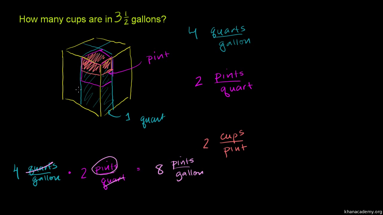 Coverting gallons to quarts, pints & cups (video) | Khan Academy