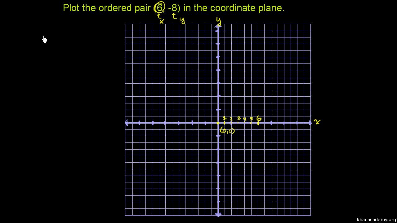 Coordinate plane | Basic geometry | Math | Khan Academy