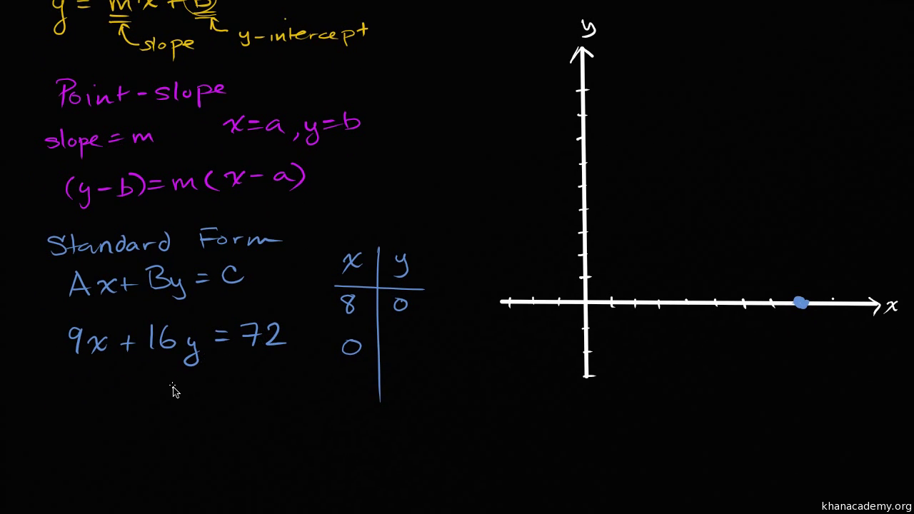 standard form khan academy  Intro to linear equation standard form