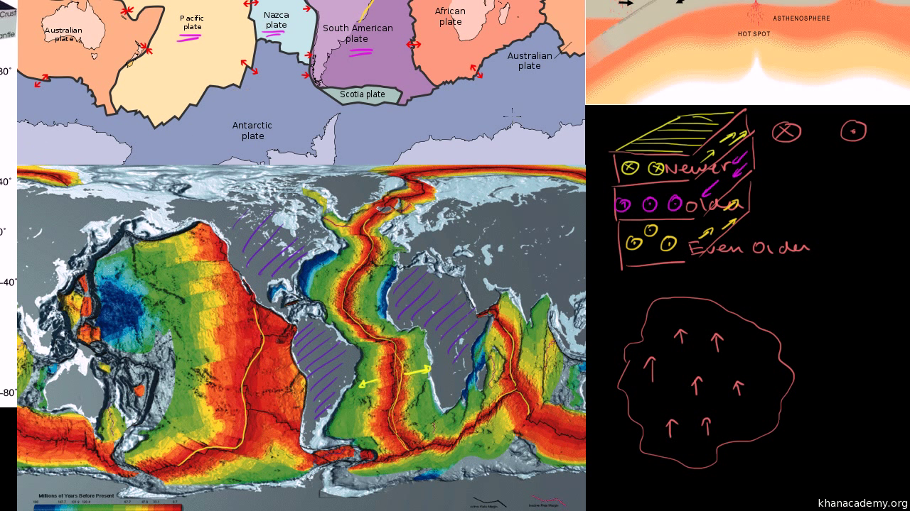 Plate Tectonics Evidence Of Plate Movement Video Khan Academy