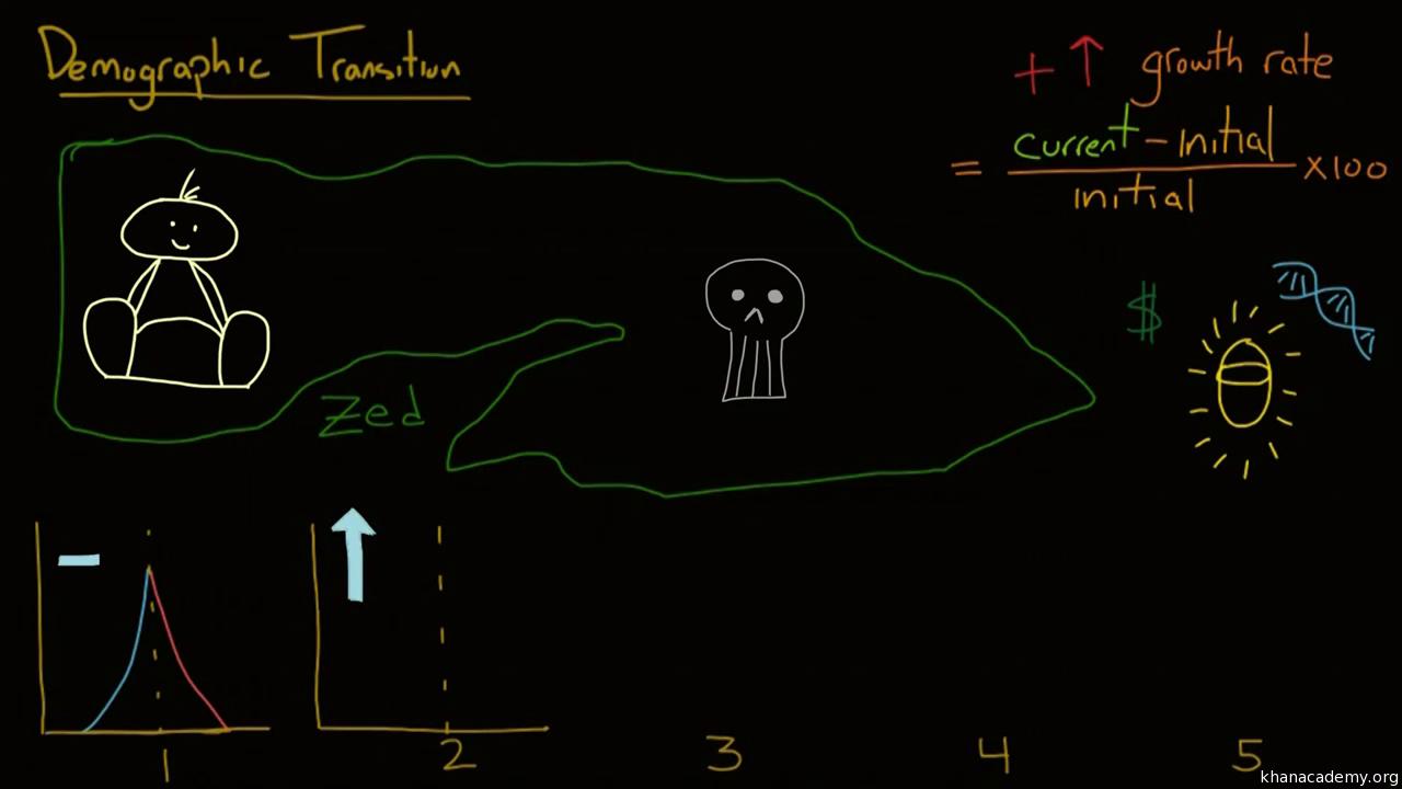 Demographic Transition Video Khan Academy