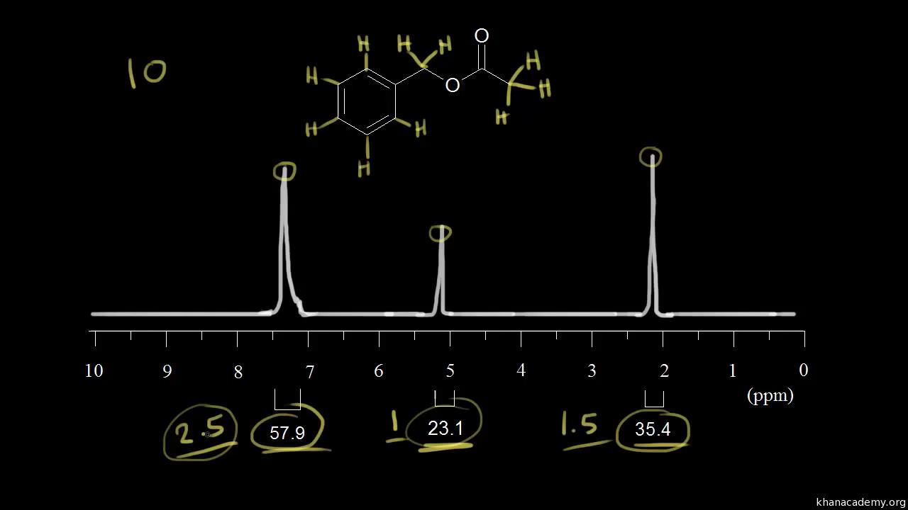 Spectroscopy | Organic chemistry | Science | Khan Academy