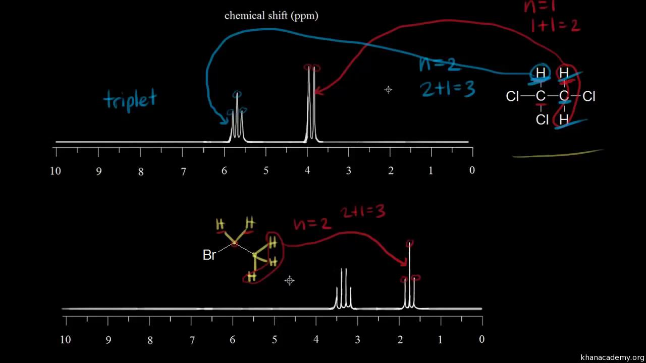 nmr spectroscopy mcat reddit