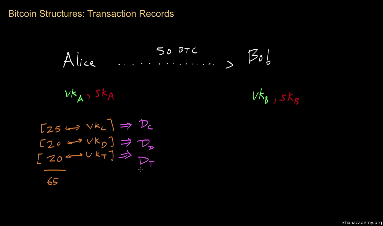 Bitcoin: Transaction records (video) | Khan Academy