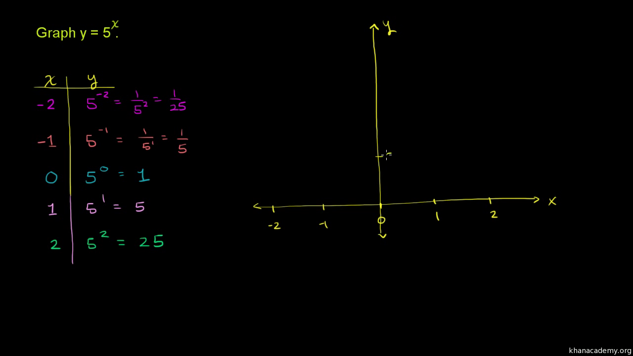 Exponential function graph | Algebra (video) | Khan Academy