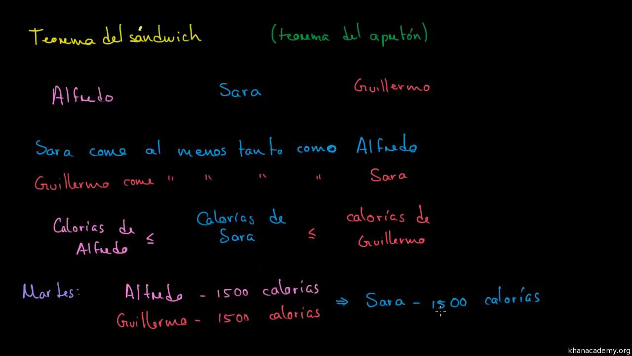 Introducción Al Teorema De Comparación O Del Sándwich Video Khan Academy