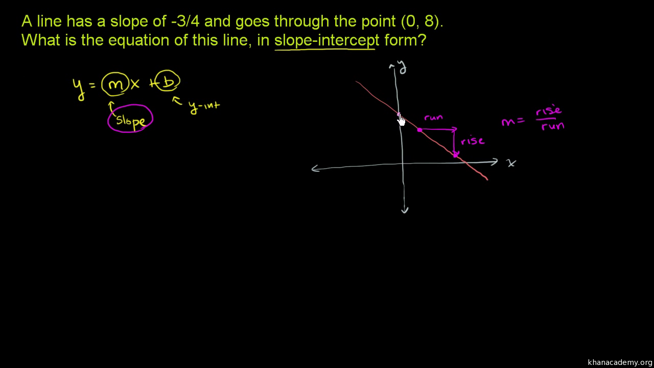 slope intercept form using one point  Slope-intercept equation from slope & point (video) | Khan ...