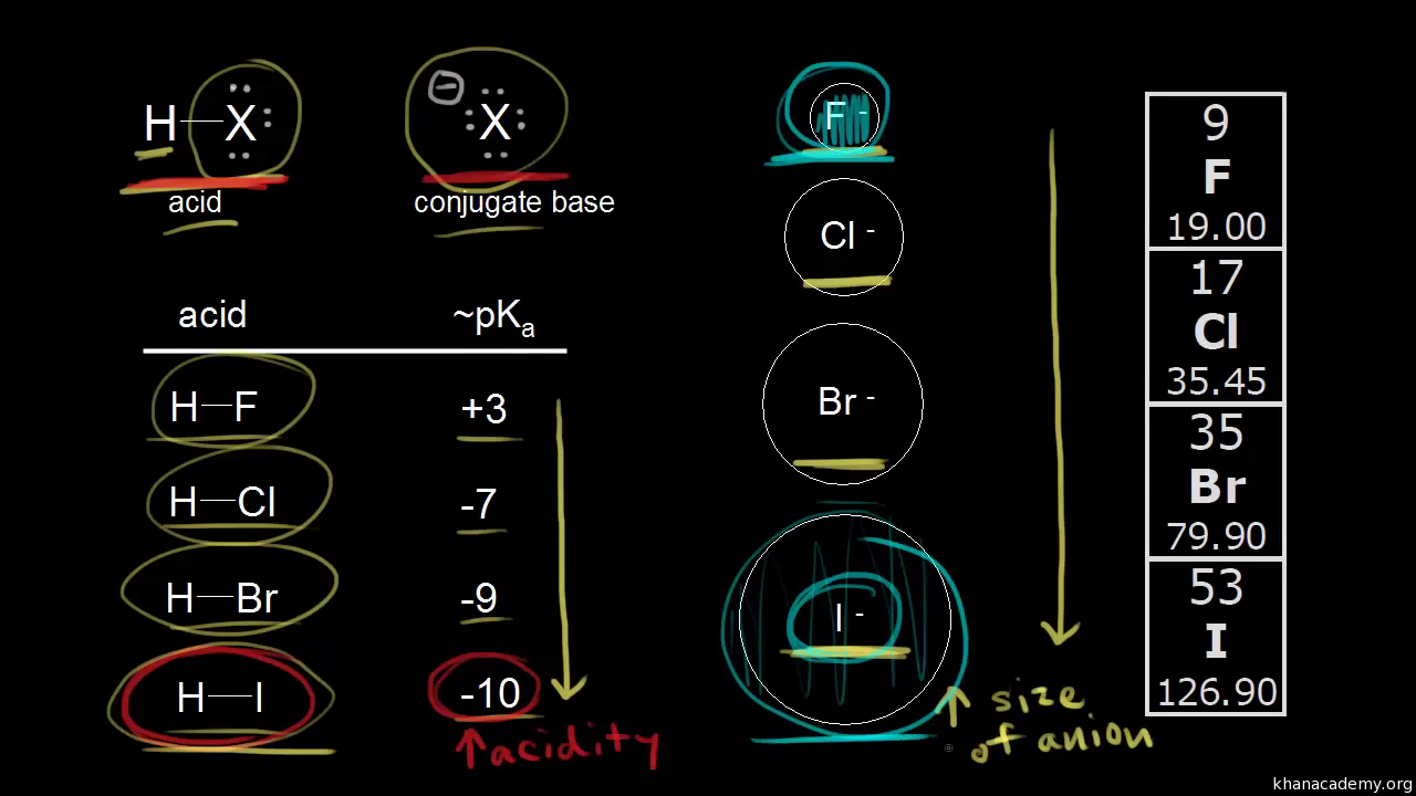 Acids and bases   Chemistry   Science   Khan Academy