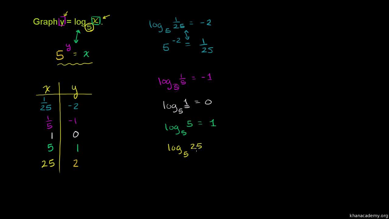 Shape of a logarithmic parent graph (video)   Khan Academy