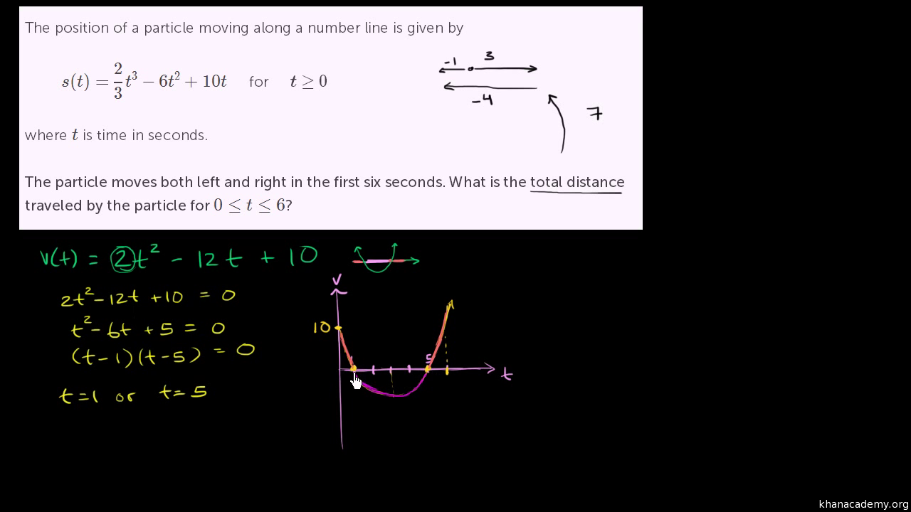 Total distance traveled with derivatives (video) | Khan Academy