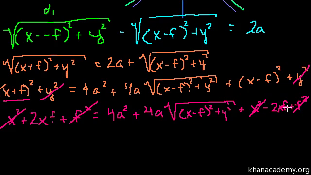 Conic sections | Precalculus | Math | Khan Academy