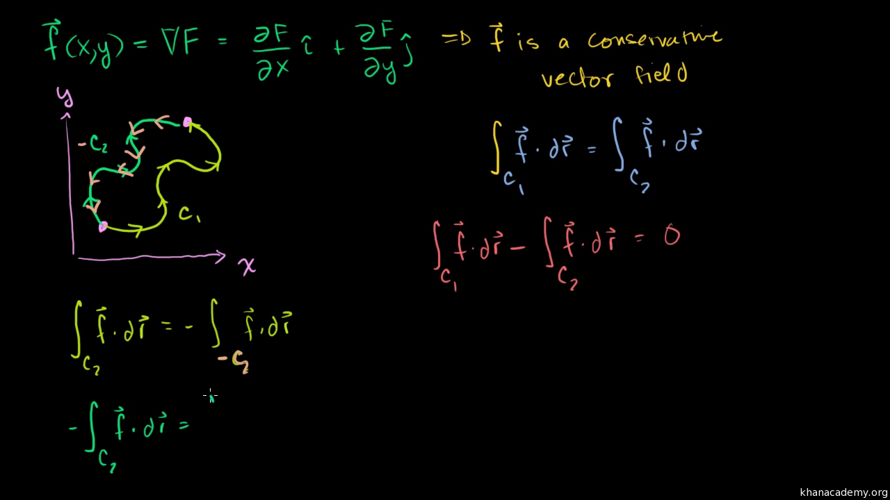 Closed curve line integrals of conservative vector fields