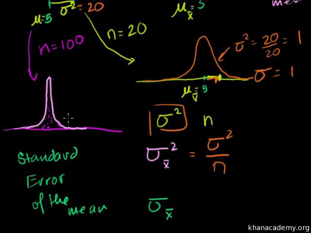 Standard error of the mean (video)   Khan Academy