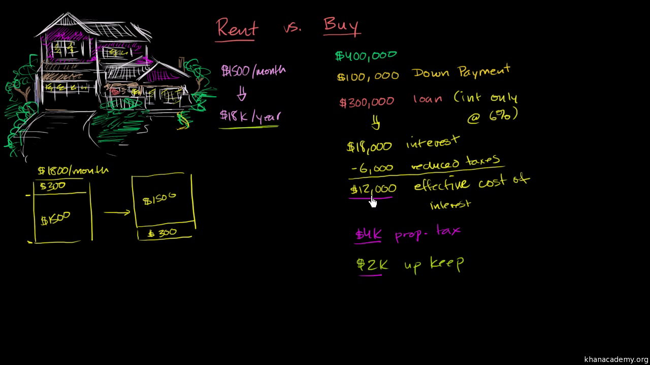 Renting versus buying a home (video)   Khan Academy