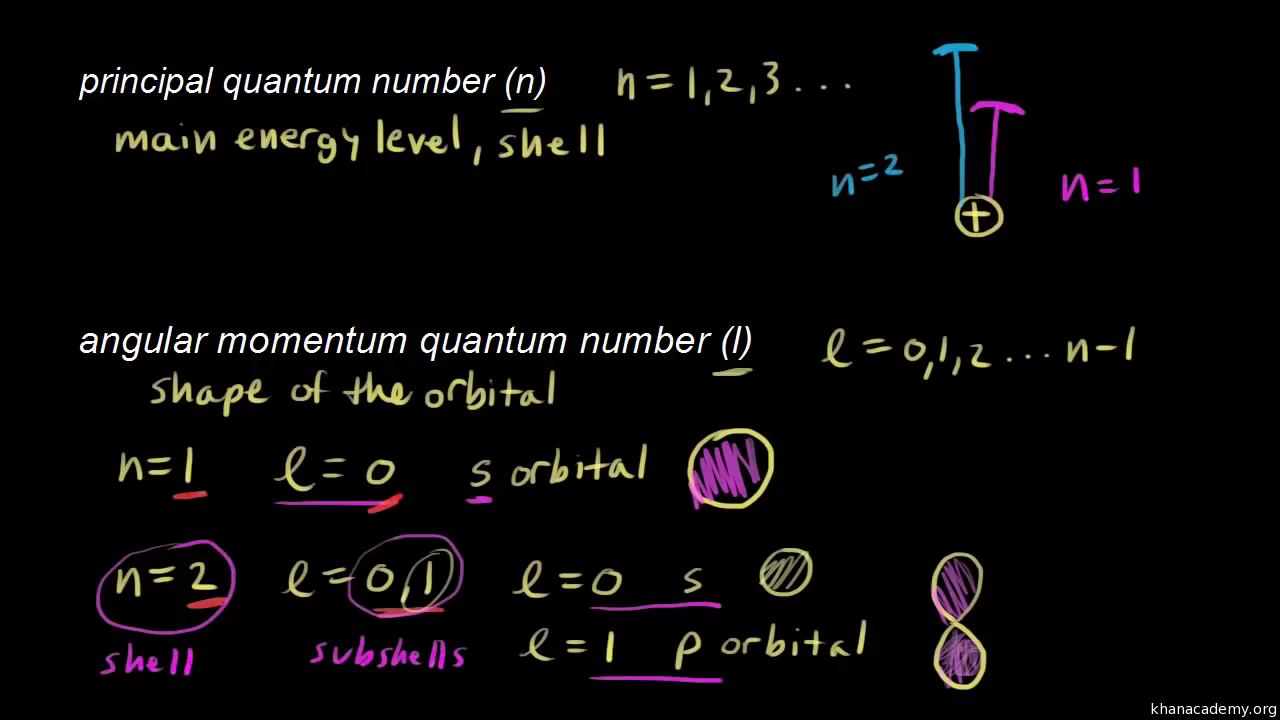 Quantum numbers (video) | Quantum Physics | Khan Academy
