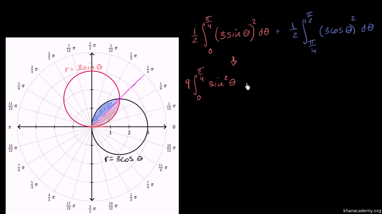 Worked example: Area between two polar graphs