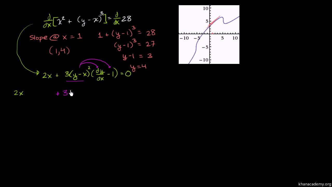 Worked example: Evaluating derivative with implicit