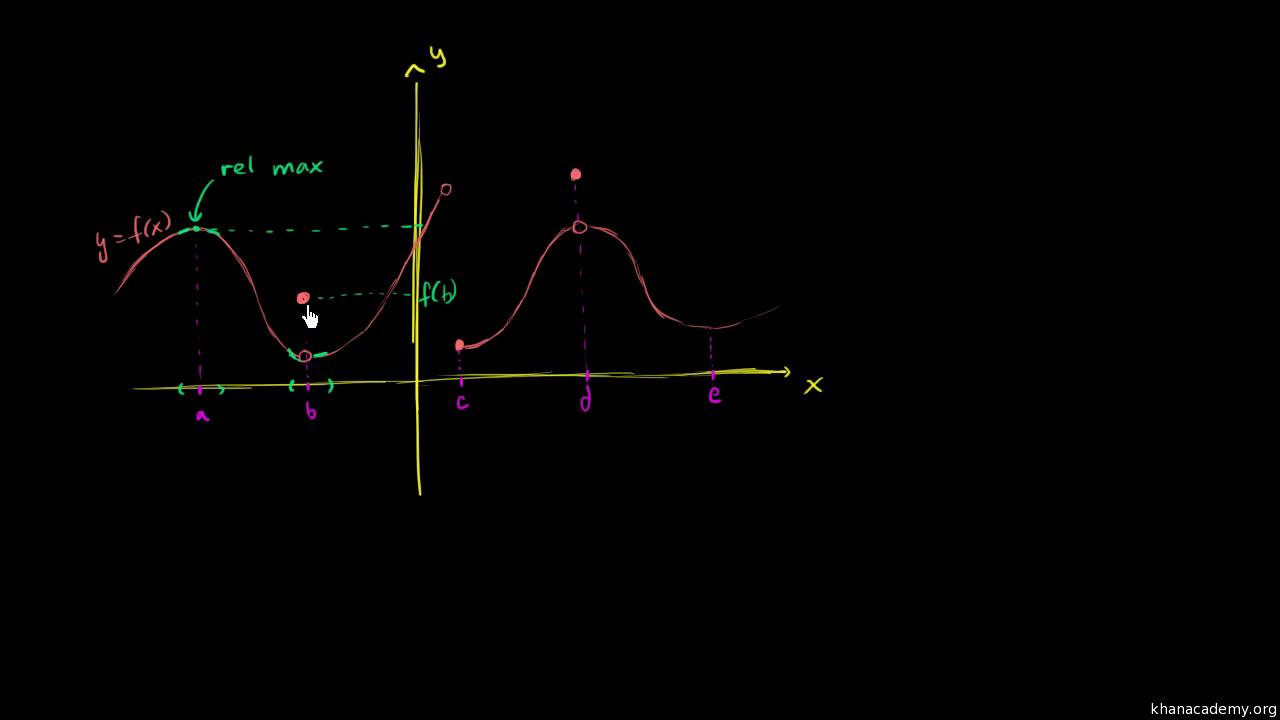 Identifying relative minimum and maximum values