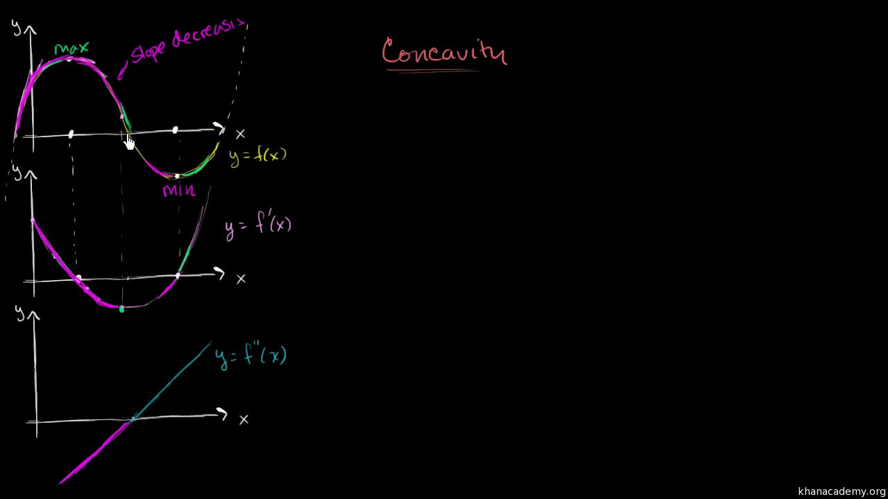 Concavity introduction (video) | Khan Academy