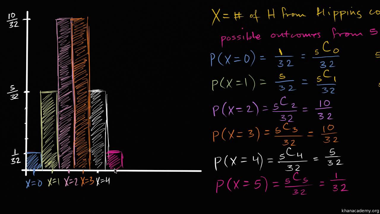 Random variables | Statistics and probability | Math | Khan