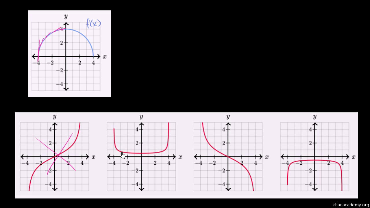 Matching functions & their derivatives graphically (video